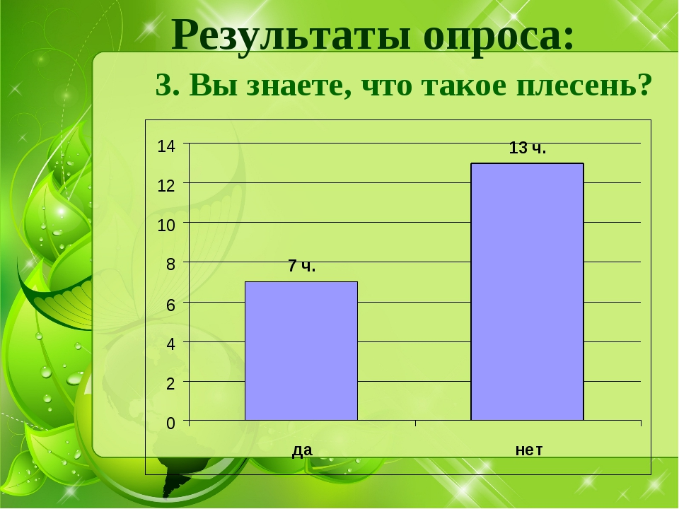 Результаты опроса: 3. Вы знаете, что такое плесень?