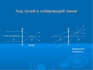 Ход лучей в собирающей линзе F F фокус фокальная плоскость F F Главная оптиче