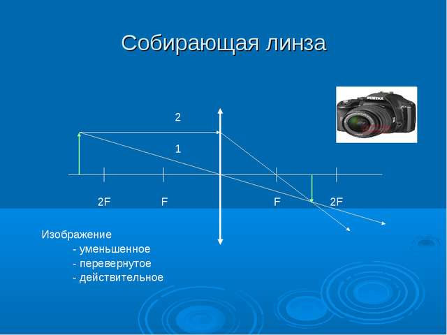 Собирающая линза F 2F F 2F 1 2 Изображение - уменьшенное - перевернутое - дей...