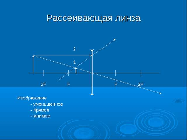 Рассеивающая линза F 2F F 2F 1 2 Изображение - уменьшенное - прямое - мнимое