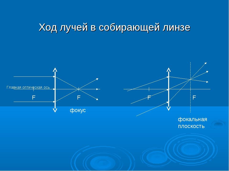 Ход лучей в собирающей линзе F F фокус фокальная плоскость F F Главная оптиче...