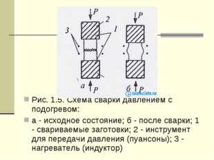 Рис. 1.5. Схема сварки давлением с подогревом: a - исходное состояние; б - п