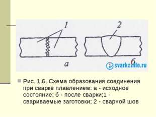 Рис. 1.6. Схема образования соединения при сварке плавлением: а - исходное с