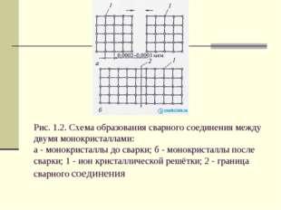 Рис. 1.2. Схема образования сварного соединения между двумя монокристаллами: