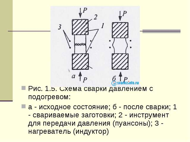 Рис. 1.5. Схема сварки давлением с подогревом: a - исходное состояние; б - п...