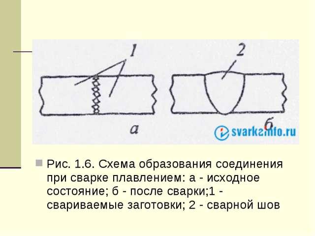 Рис. 1.6. Схема образования соединения при сварке плавлением: а - исходное с...