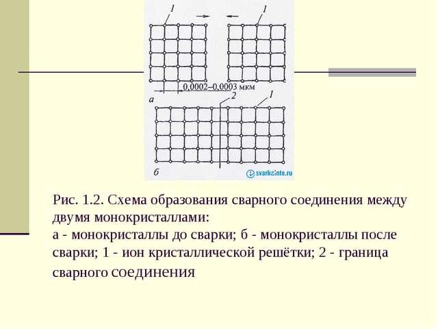 Рис. 1.2. Схема образования сварного соединения между двумя монокристаллами:...