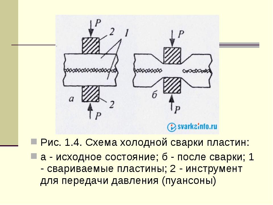 Рис. 1.4. Схема холодной сварки пластин: а - исходное состояние; б - после с...