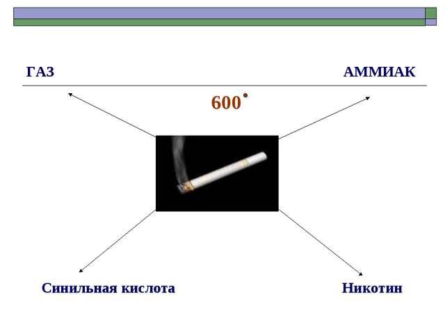 ГАЗ АММИАК 600 Синильная кислота Никотин