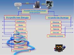 Устройства Ввода/Вывода Информации Устройства Ввода Устройства Вывода Клавиат