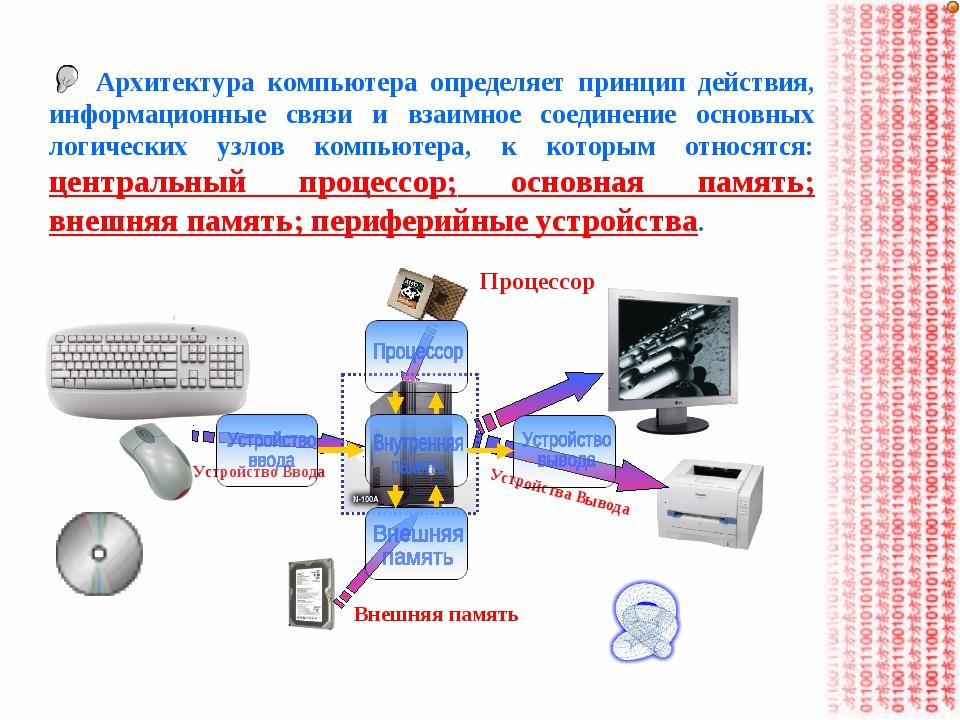 Процессор Внешняя память Устройство Ввода Устройства Вывода Архитектура компь...