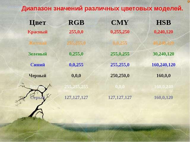 Диапазон значений различных цветовых моделей. ЦветRGBCMYHSB Красный255,0,...