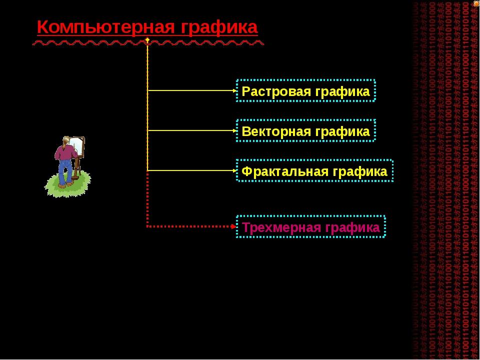 Компьютерная графика Растровая графика Векторная графика Фрактальная графика...