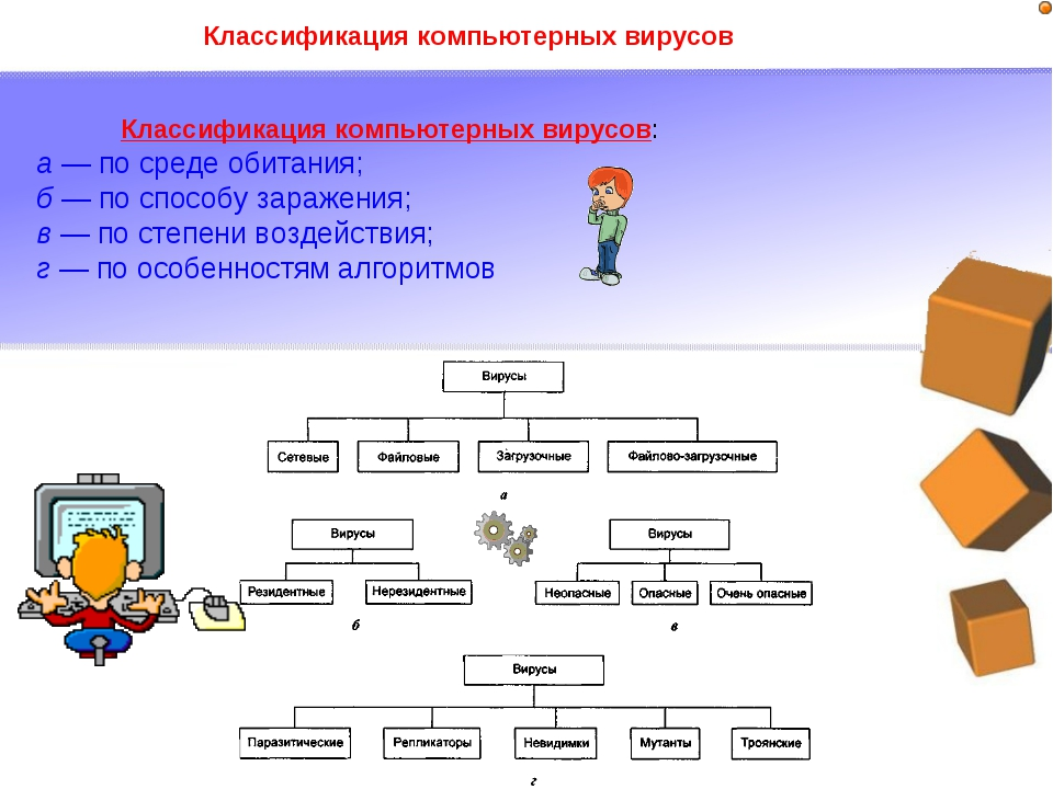 Классификация компьютерных вирусов Классификация компьютерных вирусов: а — по...