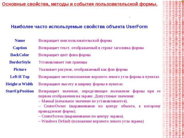 Наиболее часто используемые свойства объекта UserForm Основные свойства, мето...