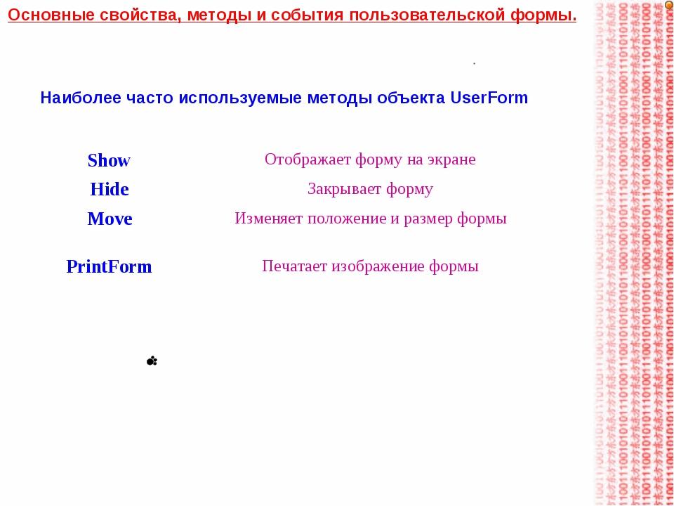 Наиболее часто используемые методы объекта UserForm Основные свойства, методы...
