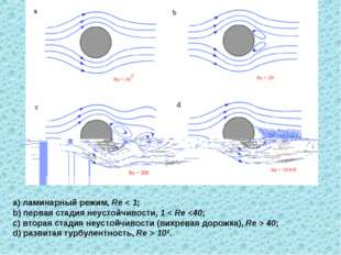 а) ламинарный режим, Re < 1; b) первая стадия неустойчивости, 1 < Re  40; d)