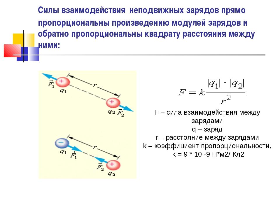 Силы взаимодействия неподвижных зарядов прямо пропорциональны произведению мо...