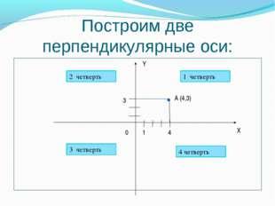 Построим две перпендикулярные оси: 0 X Y 1 1 четверть 2 четверть 3 четверть 4