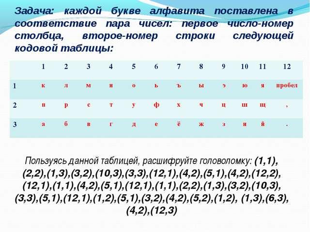 Задача: каждой букве алфавита поставлена в соответствие пара чисел: первое чи...