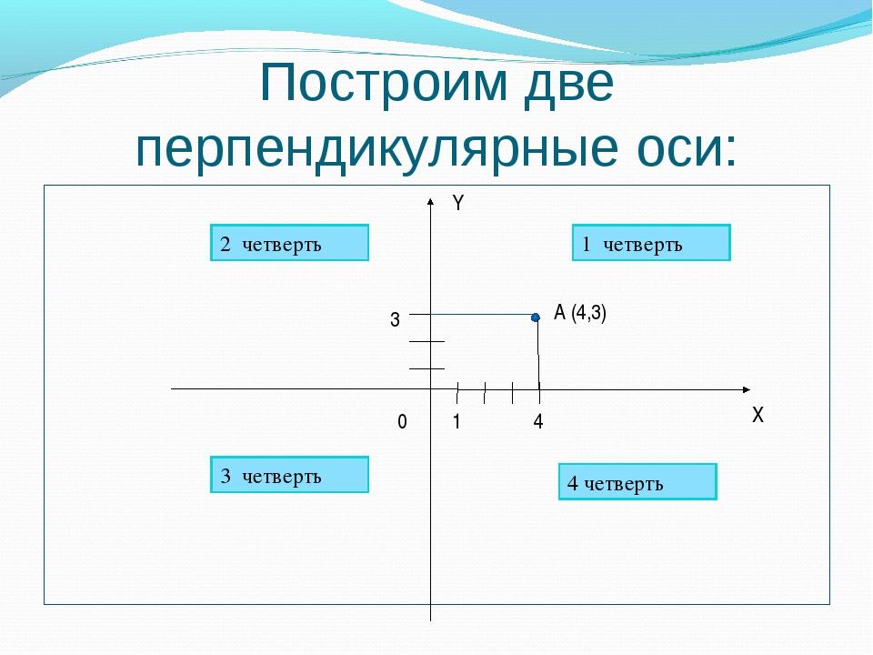 Построим две перпендикулярные оси: 0 X Y 1 1 четверть 2 четверть 3 четверть 4...