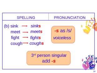 * -s as /s/ voiceless SPELLING (b) sink PRONUNCIATION sinks meet meets fight