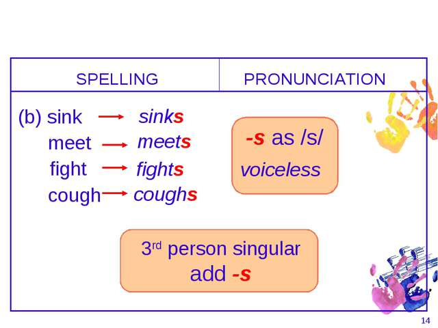 * -s as /s/ voiceless SPELLING (b) sink PRONUNCIATION sinks meet meets fight...