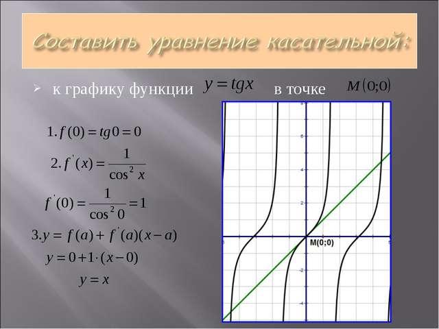 к графику функции в точке