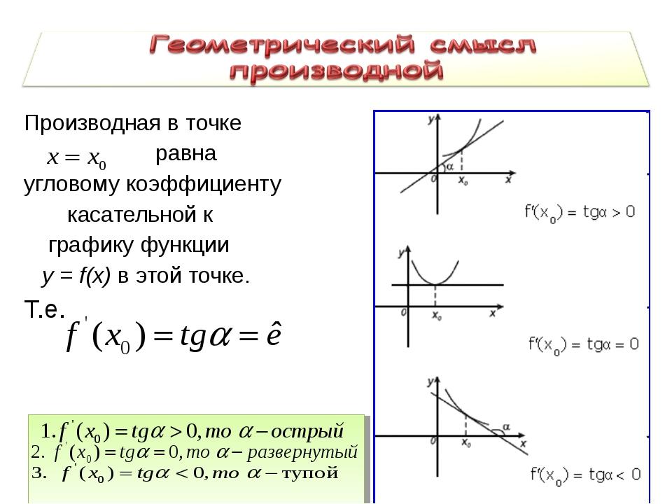 Производная в точке равна угловому коэффициенту касательной к графику функции...