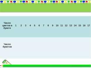 Число цветов в букете 1 2 3 4 5 6 7 8 9 10 11 12 13 14 15 16