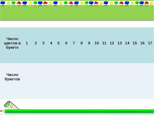 Число цветов в букете 1 2 3 4 5 6 7 8 9 10 11 12 13 14 15 16...