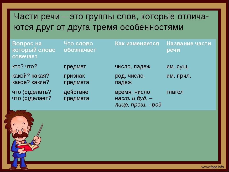Части речи – это группы слов, которые отлича-ются друг от друга тремя особенн...