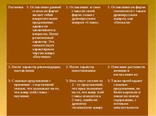 2. Носит характер рекомендации, наставления 2. Носит характер повествования.