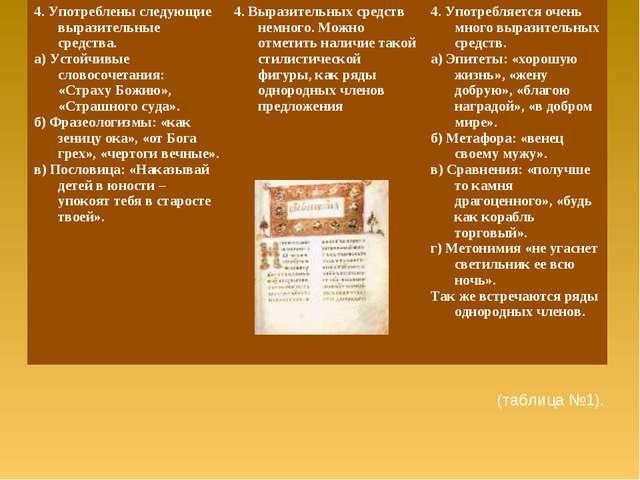 (таблица №1). 4. Употреблены следующие выразительные средства. а) Устойчивые...