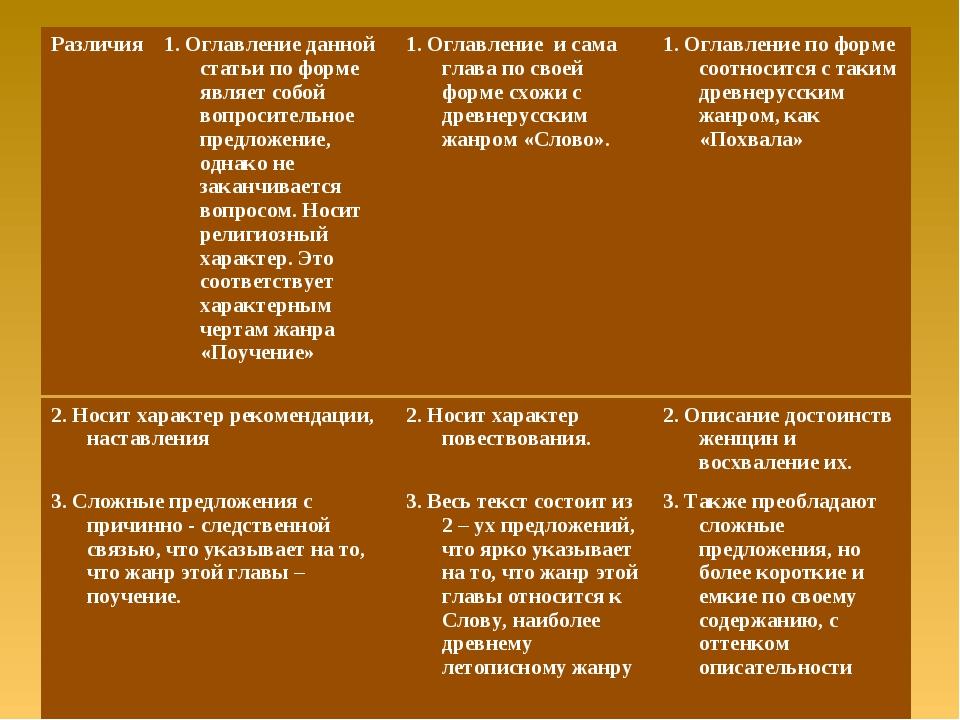 2. Носит характер рекомендации, наставления 2. Носит характер повествования....
