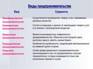 Виды предпринимательства ВидСущность Производственное предпринимательствоОс
