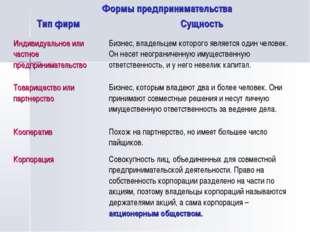 Формы предпринимательства Тип фирмСущность Индивидуальное или частное предпр