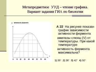 Метапредметное УУД – чтение графика. Вариант задания ГИА по биологии А 22 На