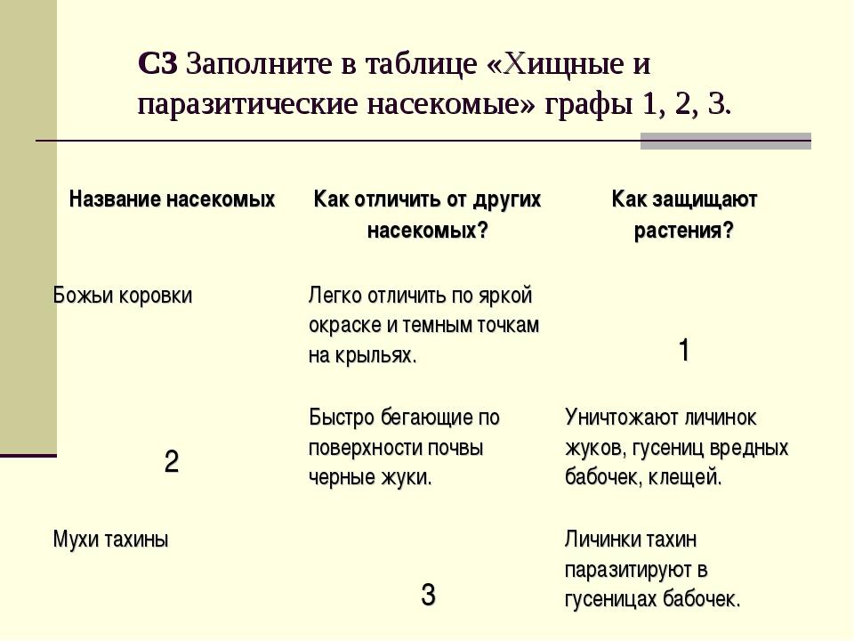С3 Заполните в таблице «Хищные и паразитические насекомые» графы 1, 2, 3. Наз...