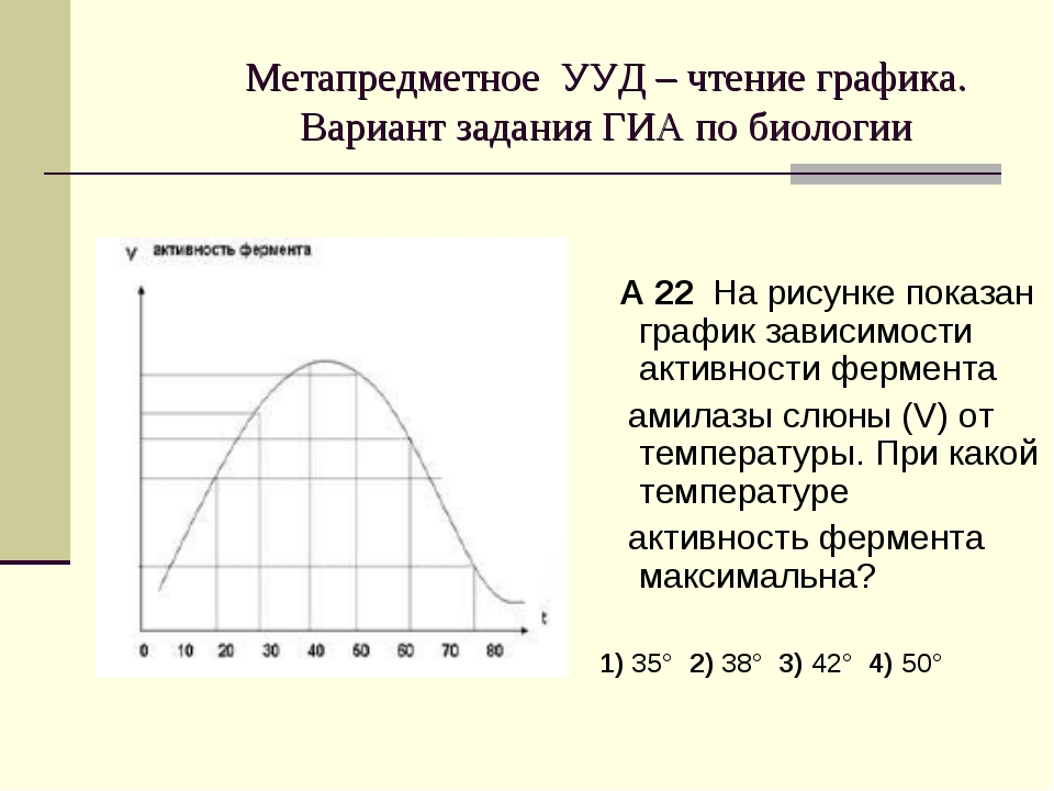 Метапредметное УУД – чтение графика. Вариант задания ГИА по биологии А 22 На...