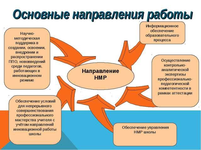 Обеспечение управления НМР школы Научно-методическая поддержка в создании, о...