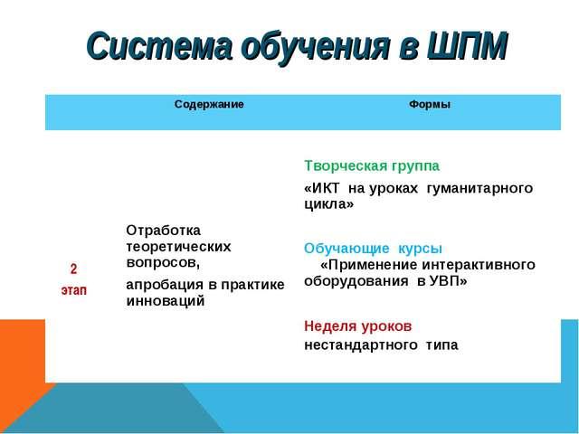 Система обучения в ШПМ Содержание Формы 2 этап Отработка теоретических во...