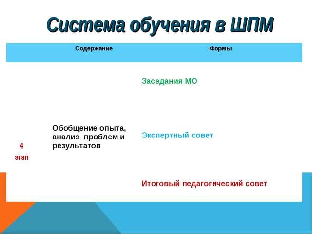 Система обучения в ШПМ Содержание Формы 4 этап Обобщение опыта, анализ пр...