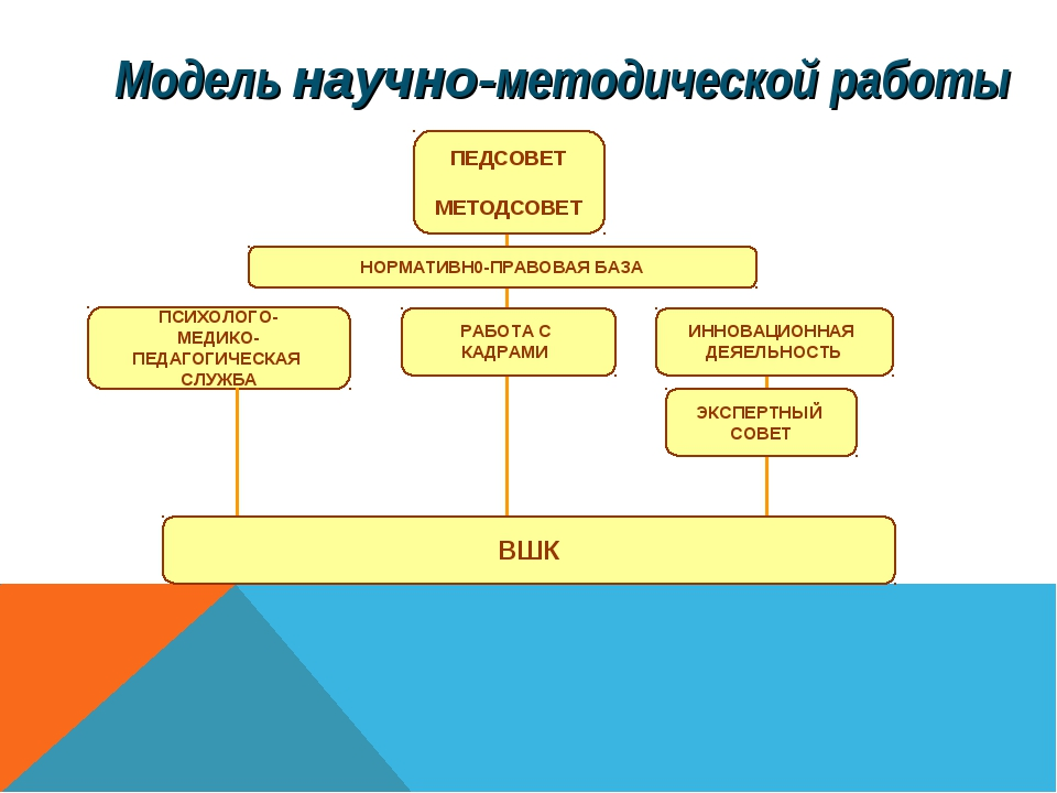 Модель научно-методической работы