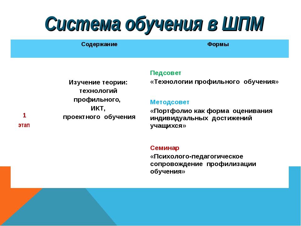 Система обучения в ШПМ Содержание Формы 1 этап Изучение теории: технологи...