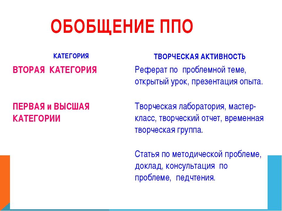 ОБОБЩЕНИЕ ППО КАТЕГОРИЯТВОРЧЕСКАЯ АКТИВНОСТЬ ВТОРАЯ КАТЕГОРИЯРеферат по про...