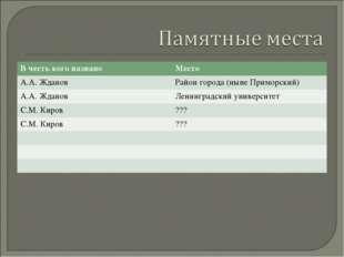 В честь кого названоМесто А.А. Жданов Район города (ныне Приморский) А.А. Ж