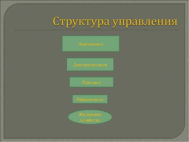 Ленгорсовет Ленгорисполком Райсовет Райисполком Жилищные хозяйства