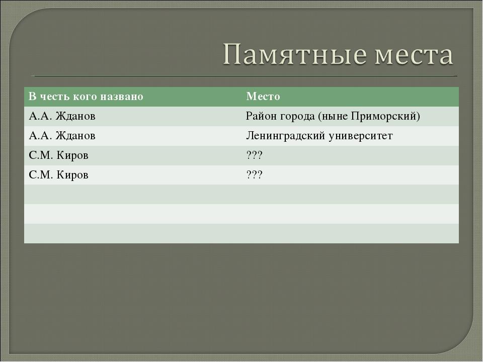 В честь кого названоМесто А.А. Жданов Район города (ныне Приморский) А.А. Ж...