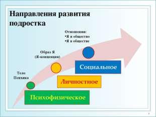 Направления развития подростка Тело Психика Образ Я (Я-концепция) Отношения: